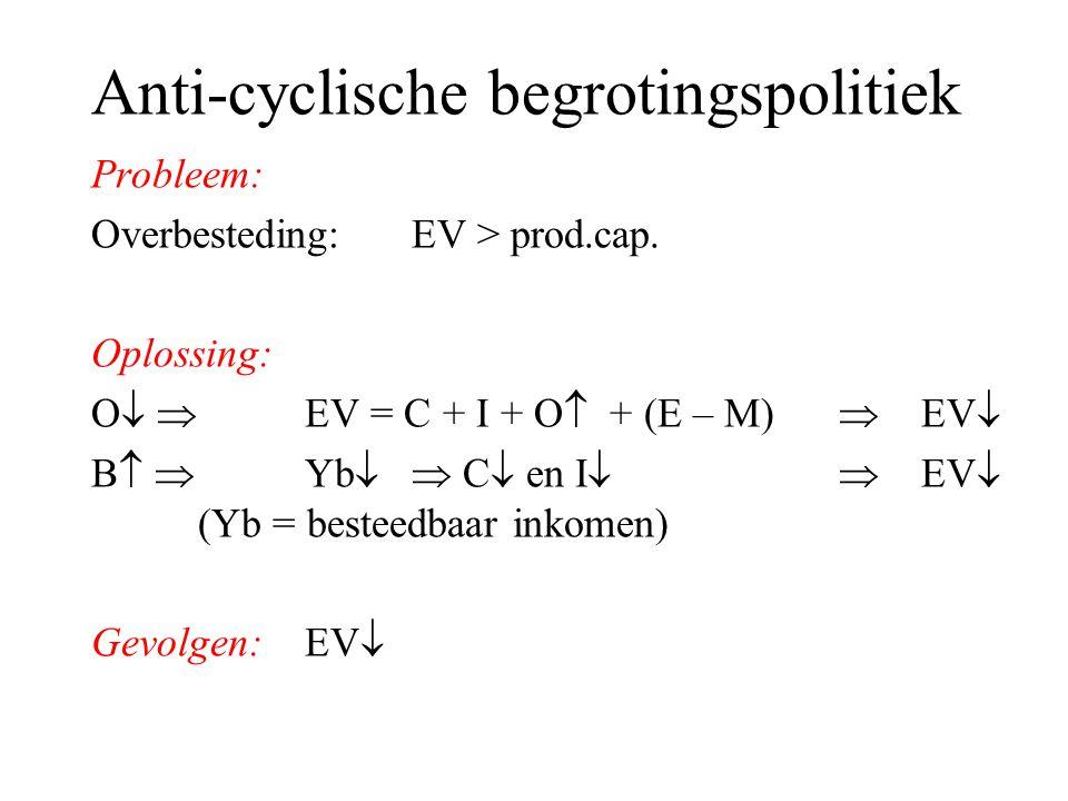 Anti-cyclische begrotingspolitiek Probleem: Overbesteding: EV > prod.cap. Oplossing: O   EV = C + I + O  + (E – M)  EV  B   Yb   C  en I  
