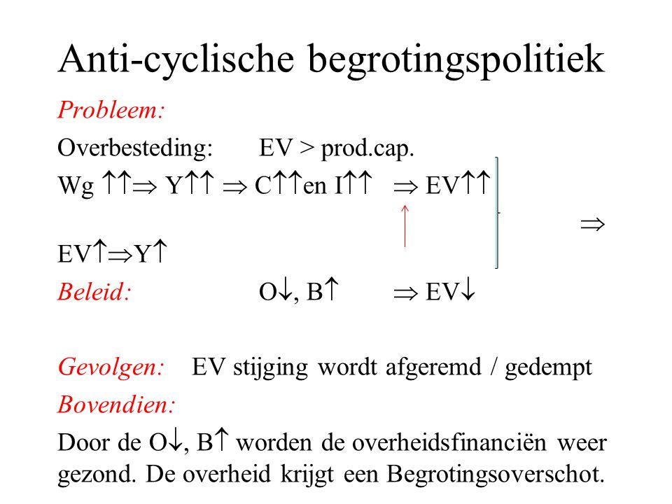 Anti-cyclische begrotingspolitiek Probleem: Overbesteding: EV > prod.cap. Wg  Y   C  en I  EV   EV  Y  Beleid:O , B  EV  Gevolgen