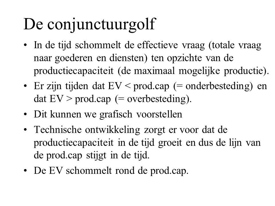 De conjunctuurgolf •In de tijd schommelt de effectieve vraag (totale vraag naar goederen en diensten) ten opzichte van de productiecapaciteit (de maxi