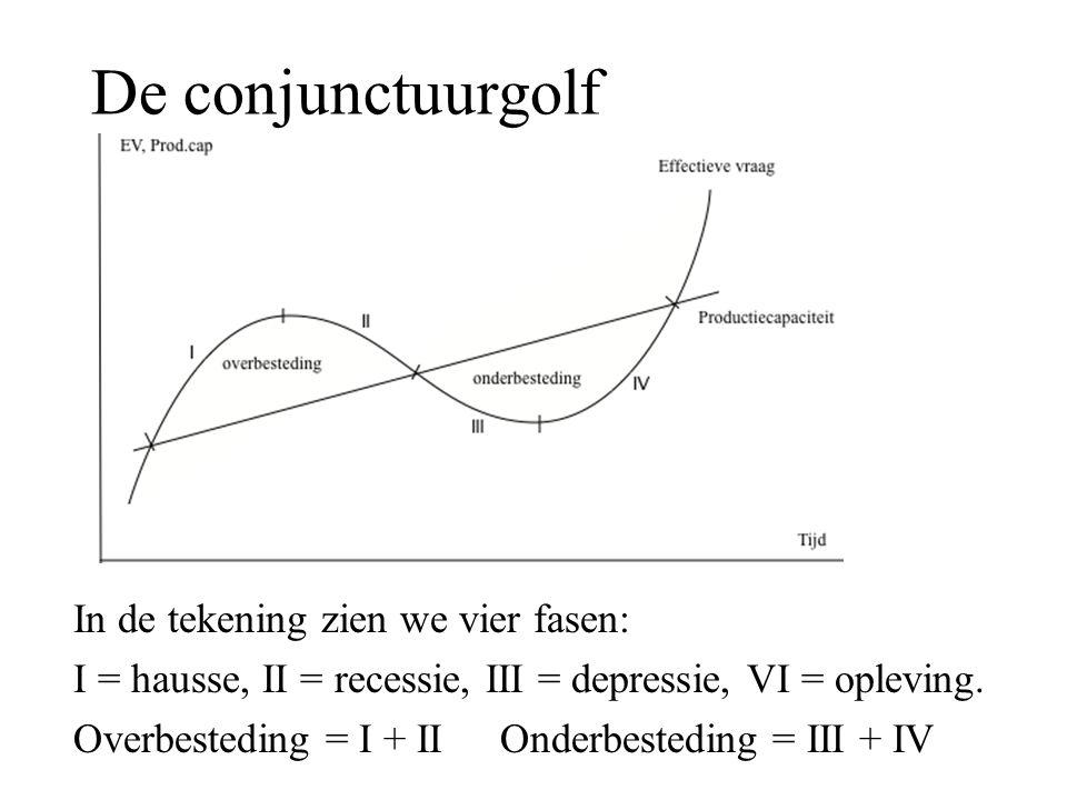 De conjunctuurgolf In de tekening zien we vier fasen: I = hausse, II = recessie, III = depressie, VI = opleving. Overbesteding = I + IIOnderbesteding