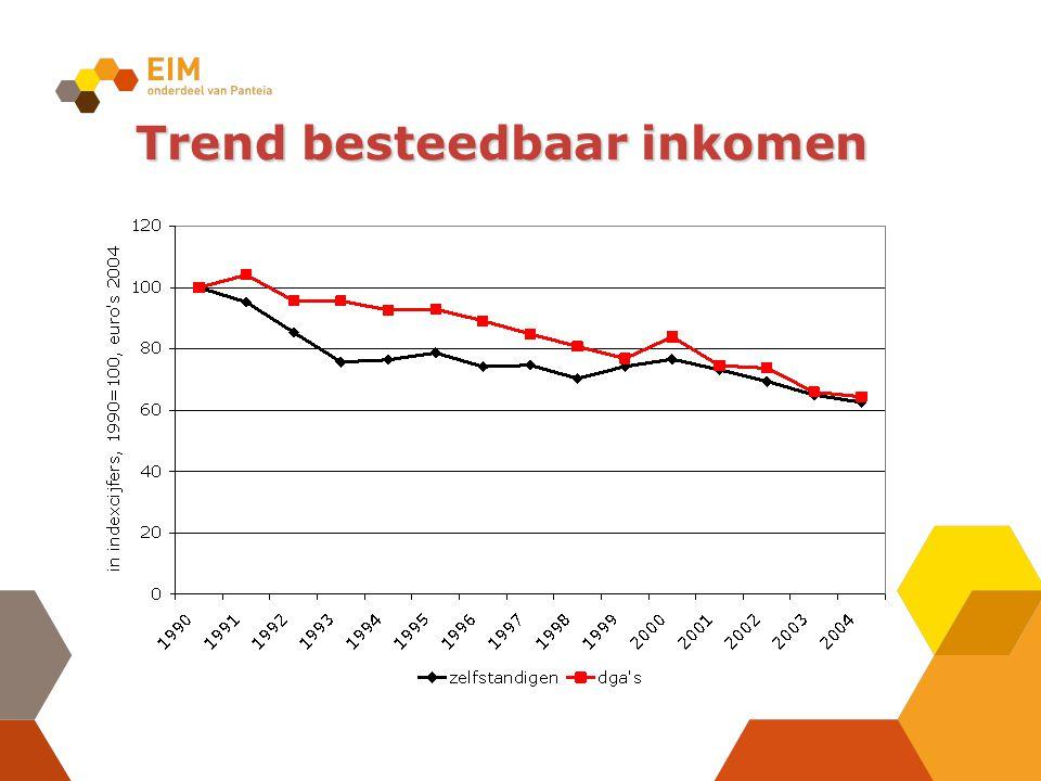 Trend besteedbaar inkomen