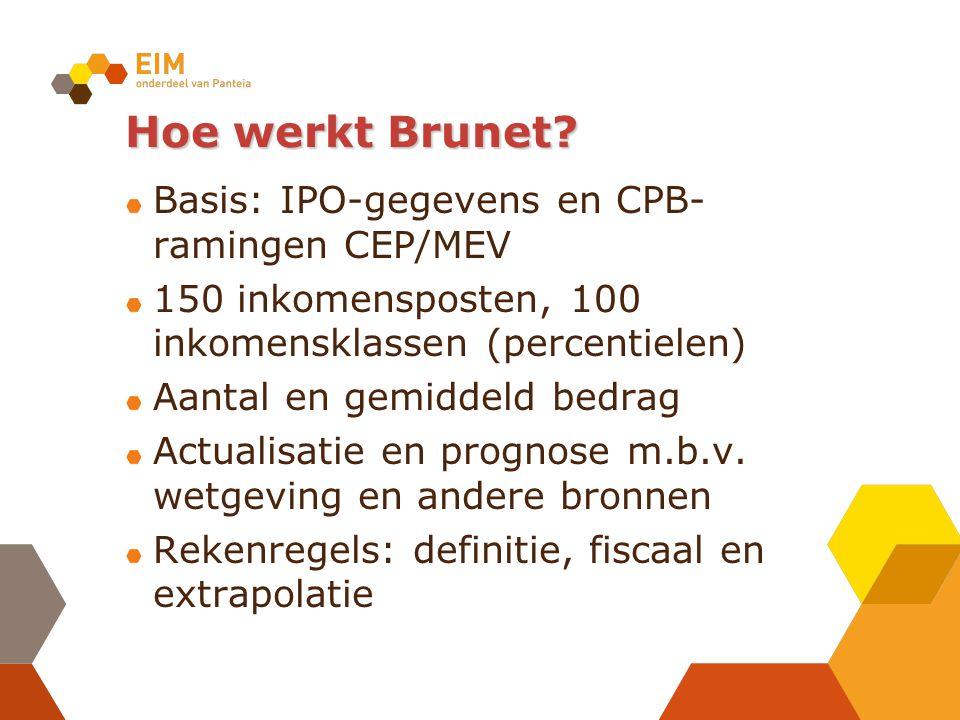 Hoe werkt Brunet.