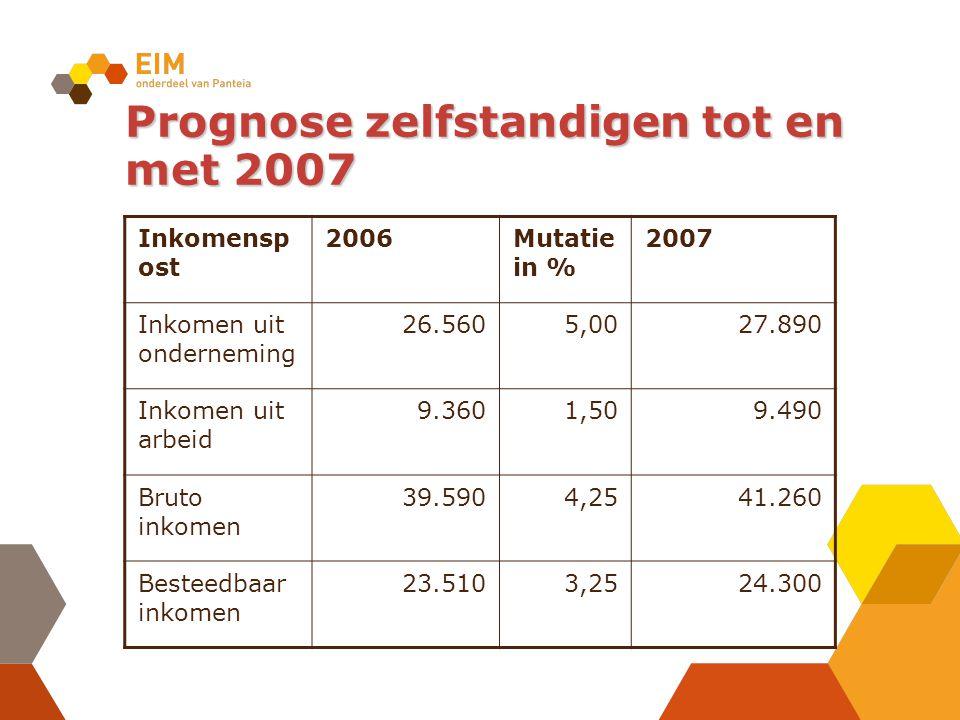 Prognose zelfstandigen tot en met 2007 Inkomensp ost 2006Mutatie in % 2007 Inkomen uit onderneming 26.5605,0027.890 Inkomen uit arbeid 9.3601,509.490 Bruto inkomen 39.5904,2541.260 Besteedbaar inkomen 23.5103,2524.300