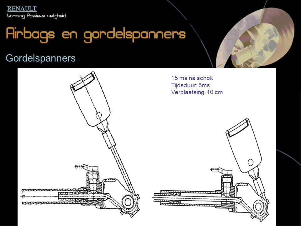 Gordelspanners 15 ms na schok Tijdsduur: 5ms Verplaatsing: 10 cm