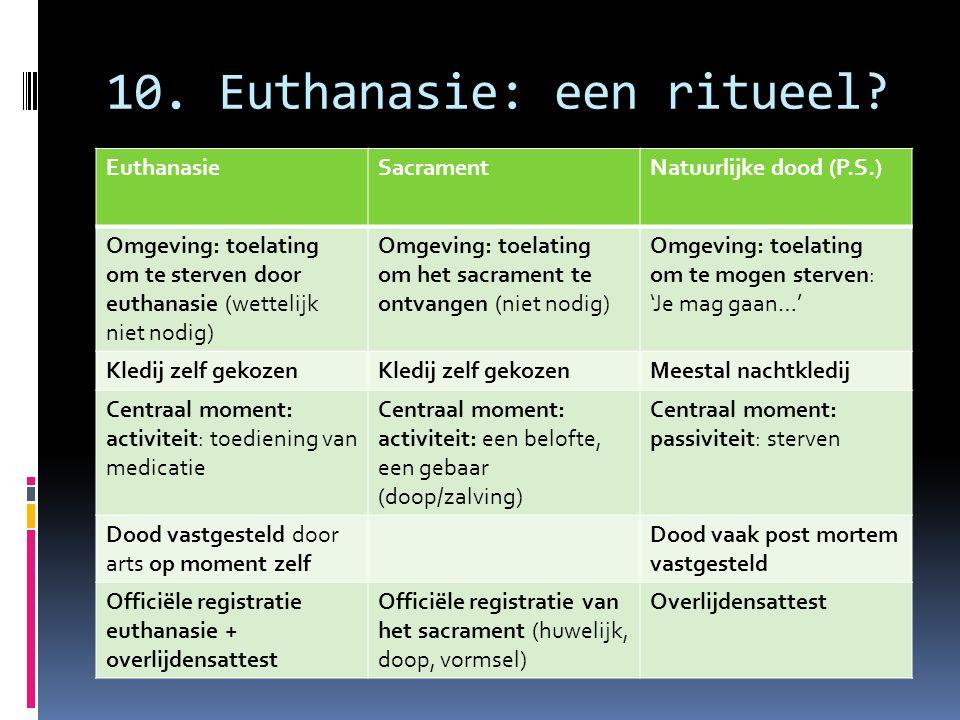 10. Euthanasie: een ritueel? EuthanasieSacramentNatuurlijke dood (P.S.) Omgeving: toelating om te sterven door euthanasie (wettelijk niet nodig) Omgev