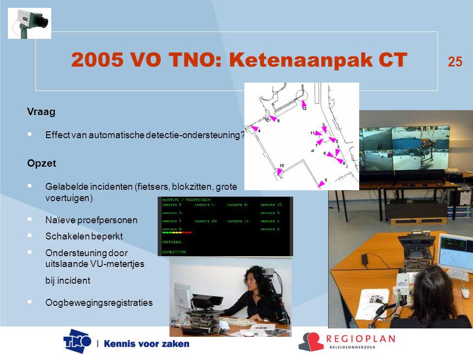 25 2005 VO TNO: Ketenaanpak CT Vraag  Effect van automatische detectie-ondersteuning? Opzet  Gelabelde incidenten (fietsers, blokzitten, grote voert