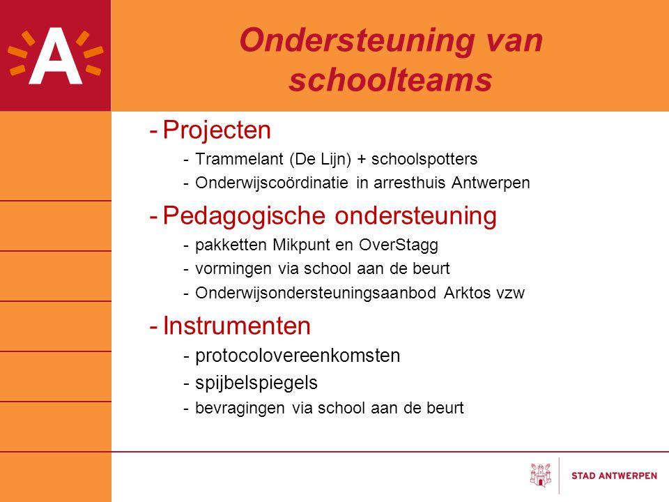 Ondersteuning van schoolteams -Projecten -Trammelant (De Lijn) + schoolspotters -Onderwijscoördinatie in arresthuis Antwerpen -Pedagogische ondersteun