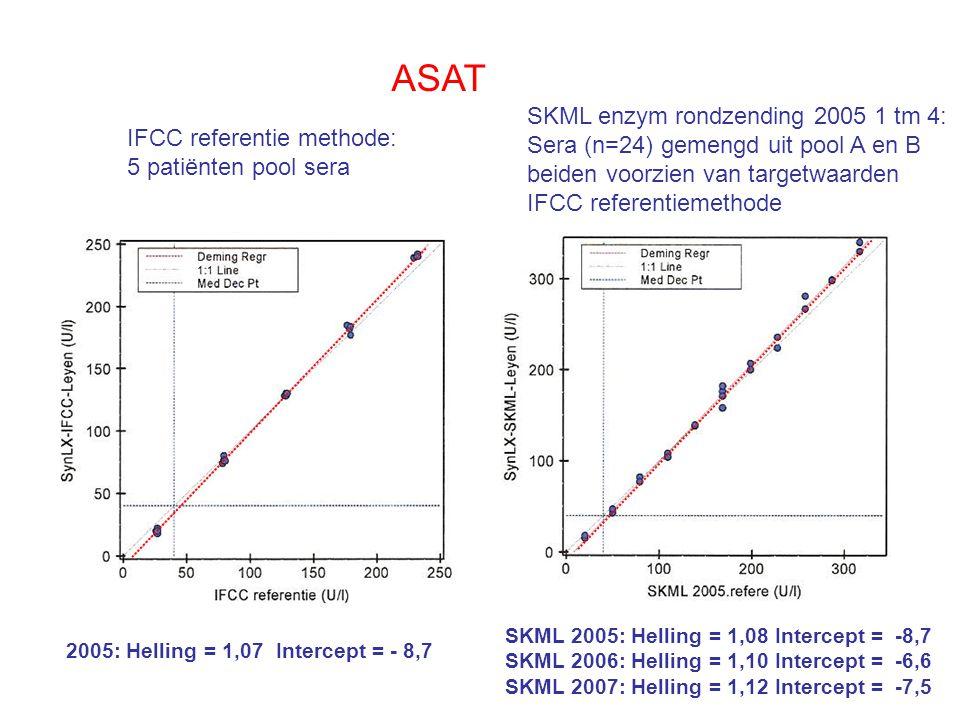 Standaardisatie IFCC methode Zijn alle IFCC referentie laboratoria gelijk .