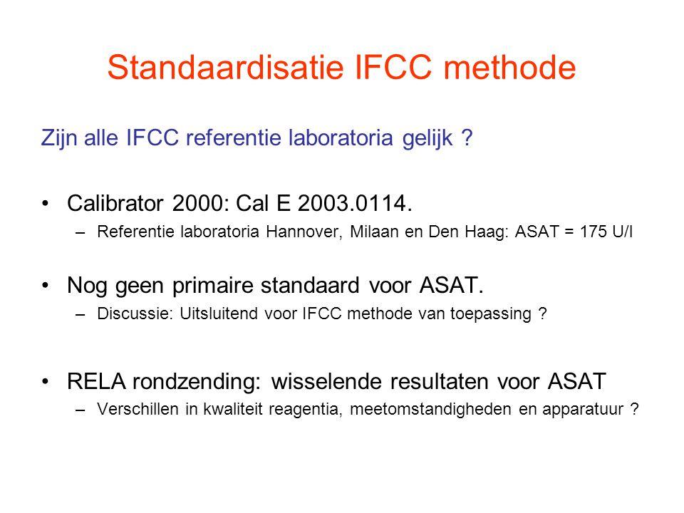 240270 U/l210 Gemiddelde = 3,92  kat/l = 235 U/l SD = 0,155  kat/l = 9,3 U/l CV = 4,0% Hoog - Laag = 0,586  kat/l = 35,2 U/l % verschil = 15,0% Roche verschil = 0,182  kat/l = 11 U/l = 4,6% Haga Rondzending voor Referentie Laboratoria RELA 2006 www.dgkl-rfb.dewww.dgkl-rfb.de : zie IFCC RELA surveys