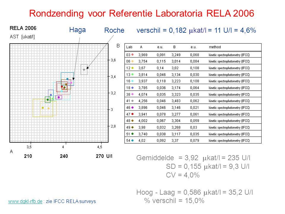 Rondzending voor Referentie Laboratoria RELA 2005 270 330360 U/l300 100 90 Nummer 38 = Haga Referentie Laboratorium Nummer 41 = Roche Gemiddelde = 5,25  kat/l /l = 315 U/l SD = 0,212  kat/l /l = 13 U/l CV = 4,0% Hoog - Laag = 0,648  kat/l /l = 39 U/l % verschil = 12,3%