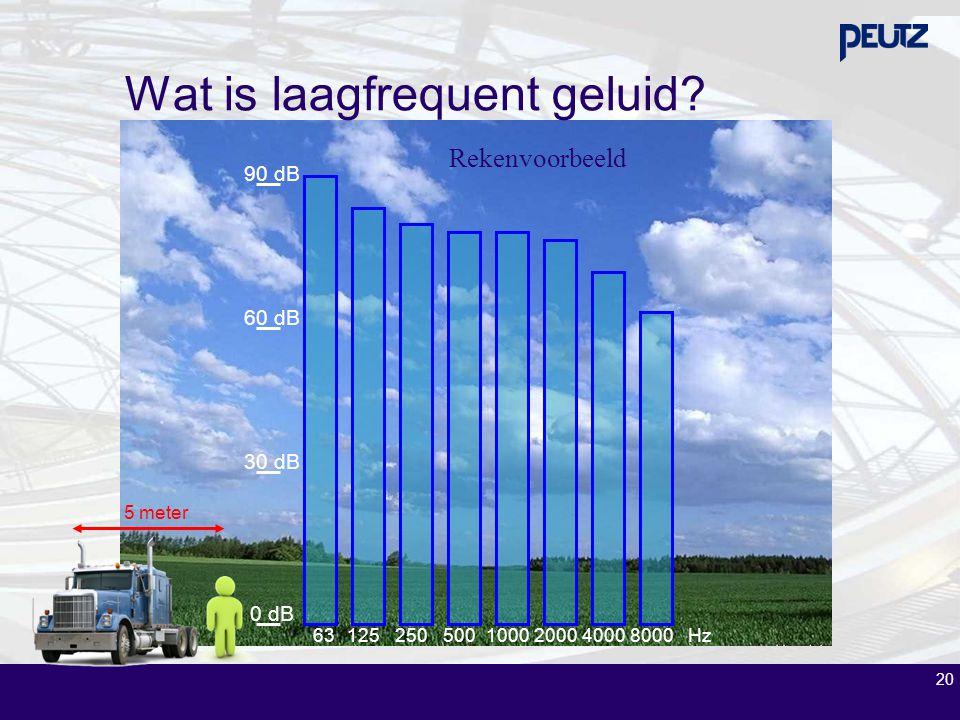 20 Rekenvoorbeeld 631252505001000200040008000Hz 0 dB 30 dB 60 dB 90 dB 5 meter Wat is laagfrequent geluid?