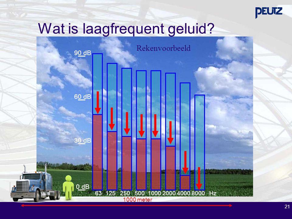 21 Rekenvoorbeeld 1000 meter 631252505001000200040008000Hz 0 dB 30 dB 60 dB 90 dB Wat is laagfrequent geluid?