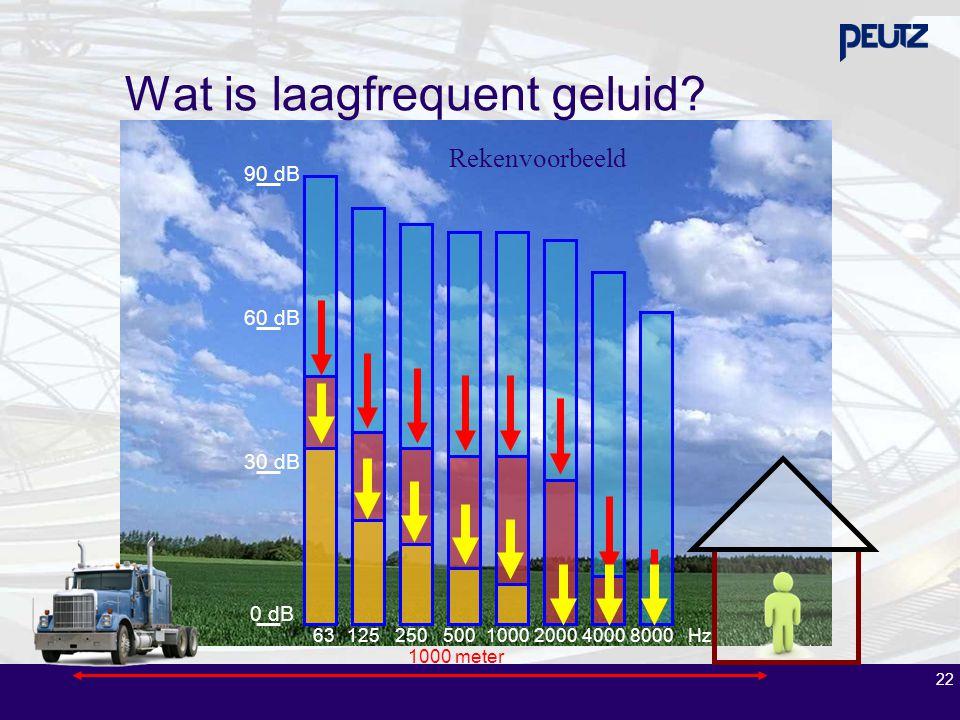 22 Rekenvoorbeeld 1000 meter 631252505001000200040008000Hz 0 dB 30 dB 60 dB 90 dB Wat is laagfrequent geluid?