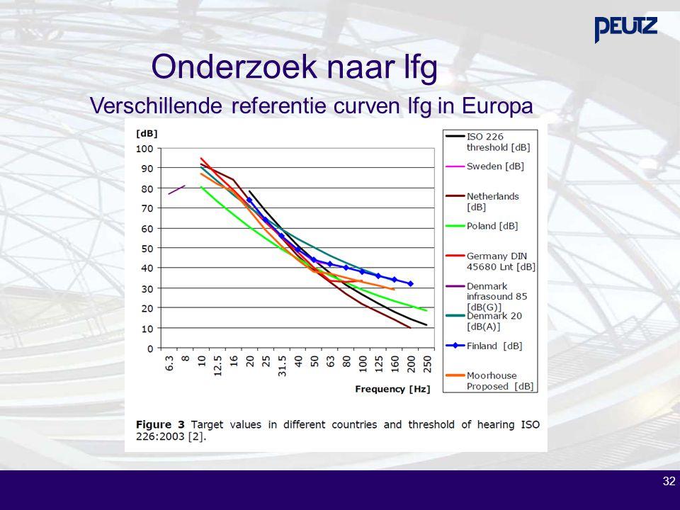 32 Verschillende referentie curven lfg in Europa Onderzoek naar lfg