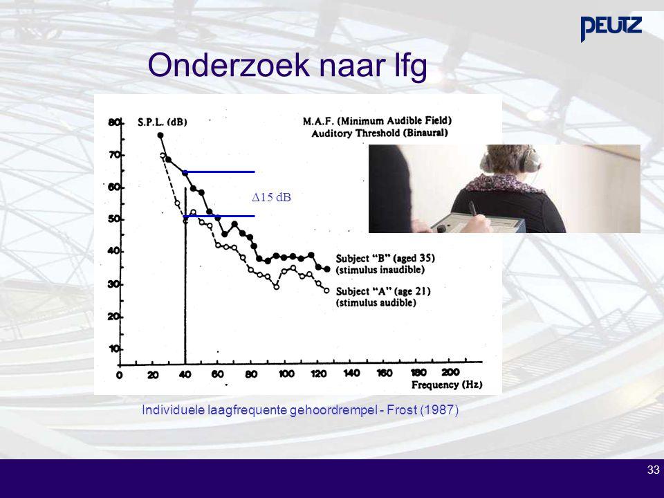 33 Individuele laagfrequente gehoordrempel - Frost (1987)  15 dB Onderzoek naar lfg