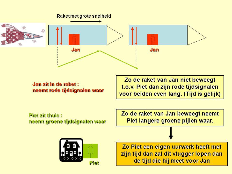 Raket met grote snelheid Jan zit in de raket : neemt rode tijdsignalen waar Piet zit thuis : neemt groene tijdsignalen waar JanJan Piet Zo de raket va