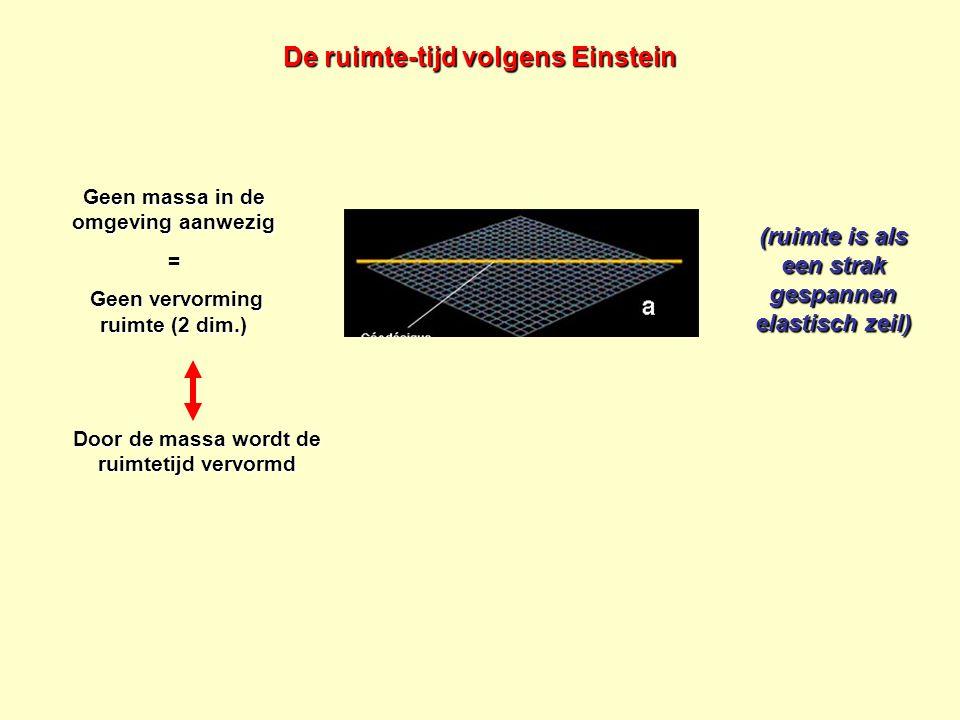 Geen massa in de omgeving aanwezig = Geen vervorming ruimte (2 dim.) Geen vervorming ruimte (2 dim.) Door de massa wordt de ruimtetijd vervormd De rui