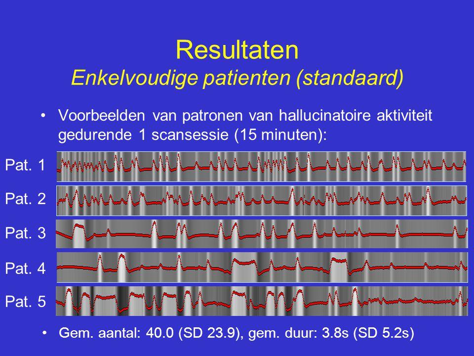 Resultaten Enkelvoudige patienten (standaard) •Voorbeelden van patronen van hallucinatoire aktiviteit gedurende 1 scansessie (15 minuten): Pat. 1 Pat.