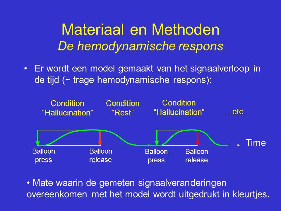 •Er wordt een model gemaakt van het signaalverloop in de tijd (~ trage hemodynamische respons): Time Balloon press Balloon release Materiaal en Method