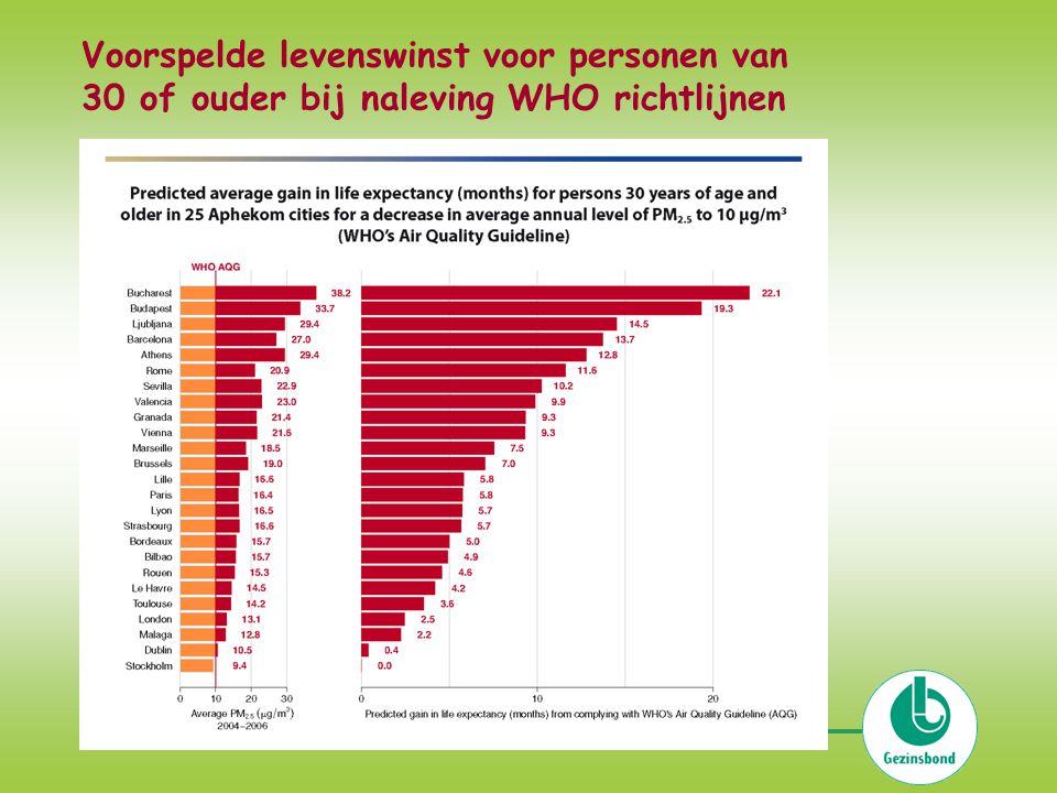 Voorspelde levenswinst voor personen van 30 of ouder bij naleving WHO richtlijnen