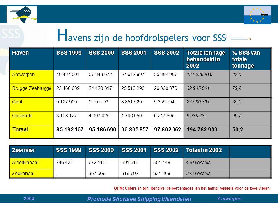 Promotie Shortsea Shipping Vlaanderen 2004Antwerpen S hortsea Shipping als onderdeel van de intermodale vervoersketting Obstakels Kansen