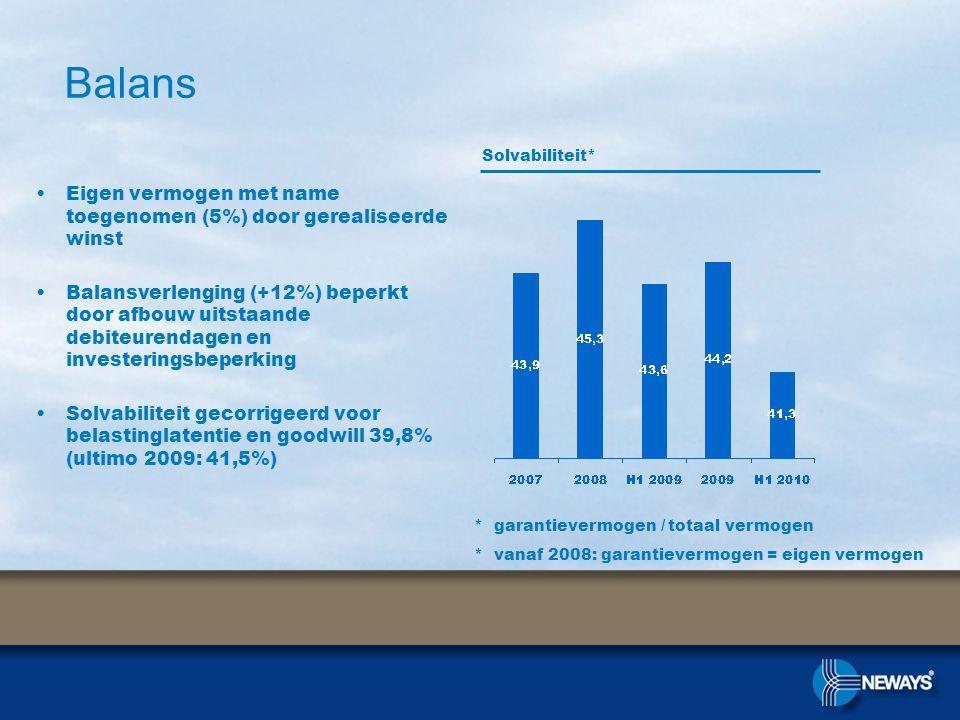 Balans •Eigen vermogen met name toegenomen (5%) door gerealiseerde winst •Balansverlenging (+12%) beperkt door afbouw uitstaande debiteurendagen en investeringsbeperking •Solvabiliteit gecorrigeerd voor belastinglatentie en goodwill 39,8% (ultimo 2009: 41,5%) Solvabiliteit* * garantievermogen / totaal vermogen * vanaf 2008: garantievermogen = eigen vermogen