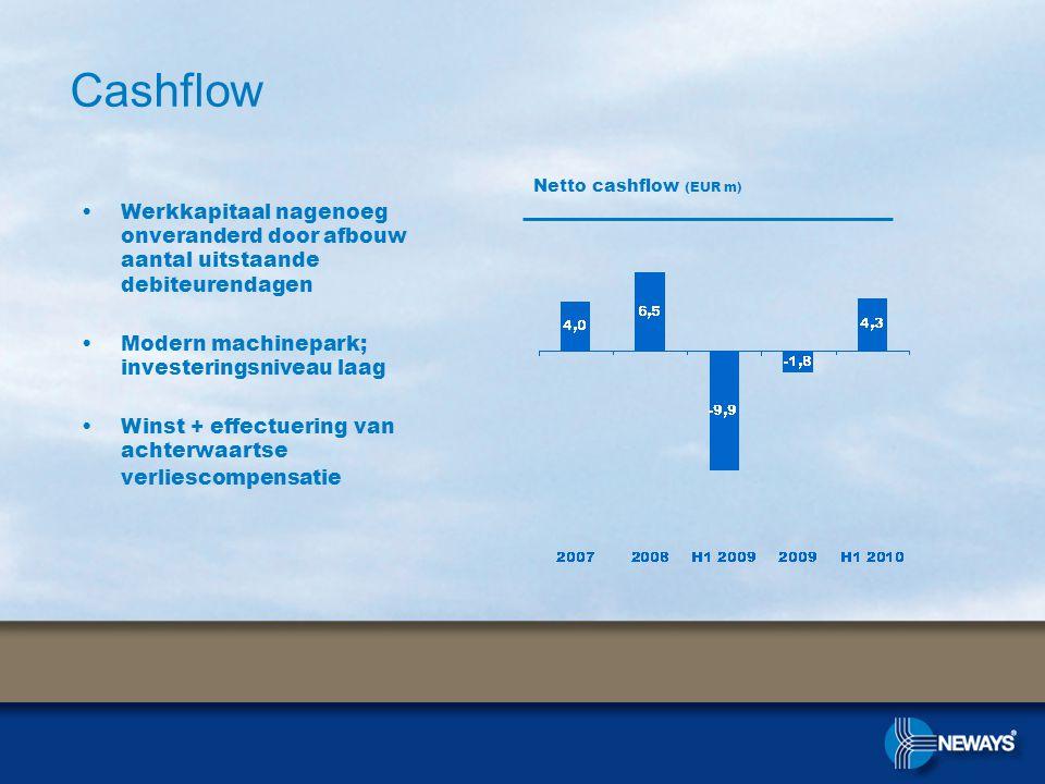 •Werkkapitaal nagenoeg onveranderd door afbouw aantal uitstaande debiteurendagen •Modern machinepark; investeringsniveau laag •Winst + effectuering van achterwaartse verliescompensatie Cashflow Netto cashflow (EUR m)