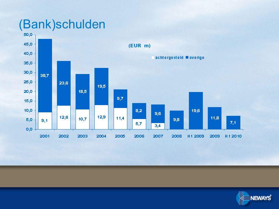 (Bank)schulden (EUR m)