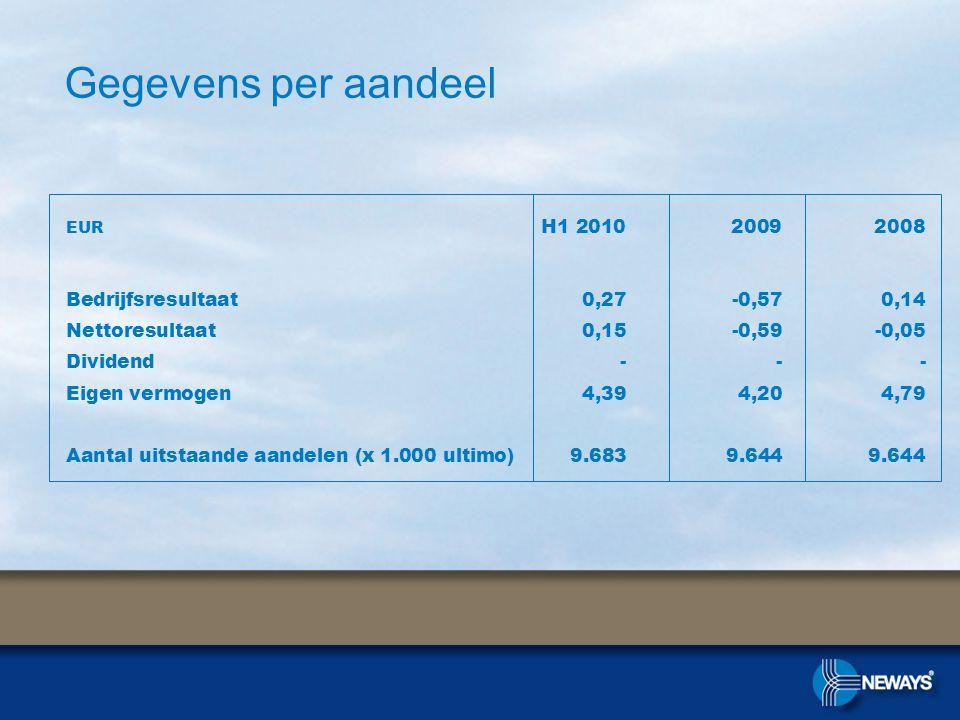 Gegevens per aandeel EUR H1 2010 2009 2008 Bedrijfsresultaat0,27-0,570,14 Nettoresultaat 0,15-0,59-0,05 Dividend--- Eigen vermogen4,394,204,79 Aantal uitstaande aandelen (x 1.000 ultimo)9.6839.6449.644