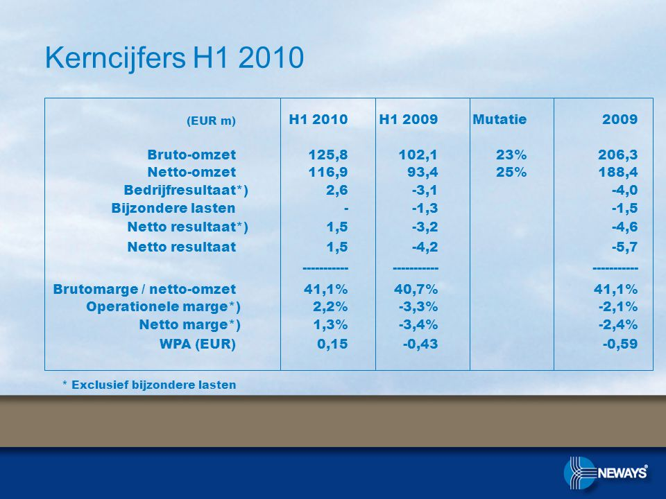 Kerncijfers H * Exclusief bijzondere lasten (EUR m) H1 2010H1 2009Mutatie2009 Bruto-omzet125,8102,123%206,3 Netto-omzet116,993,425%188,4 Bedrijfresultaat*)2,6-3,1-4,0 Bijzondere lasten--1,3-1,5 Netto resultaat*)1,5-3,2-4,6 Netto resultaat1,5-4,2-5, Brutomarge / netto-omzet41,1%40,7%41,1% Operationele marge*)2,2%-3,3%-2,1% Netto marge*)1,3%-3,4%-2,4% WPA (EUR)0,15-0,43-0,59