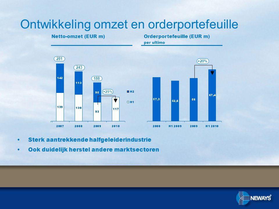 •Sterk aantrekkende halfgeleiderindustrie •Ook duidelijk herstel andere marktsectoren Ontwikkeling omzet en orderportefeuille Netto-omzet (EUR m)Orderportefeuille (EUR m) per ultimo +20% +25% 281 243 188
