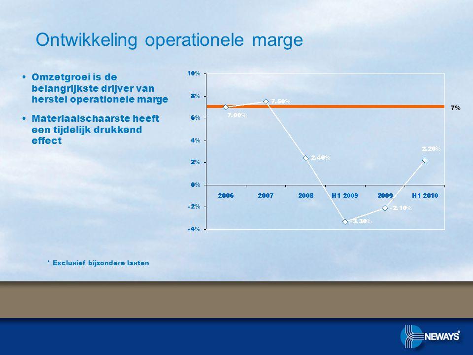 Ontwikkeling operationele marge •Omzetgroei is de belangrijkste drijver van herstel operationele marge •Materiaalschaarste heeft een tijdelijk drukkend effect * Exclusief bijzondere lasten 7%