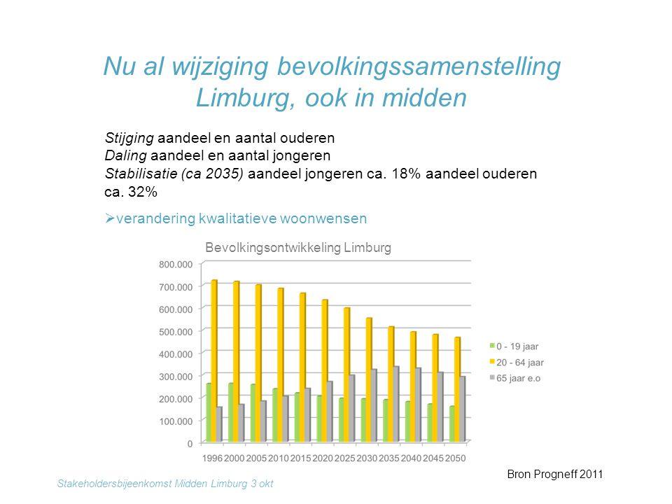 Nu al wijziging bevolkingssamenstelling Limburg, ook in midden Bron Progneff 2011 Stijging aandeel en aantal ouderen Daling aandeel en aantal jongeren