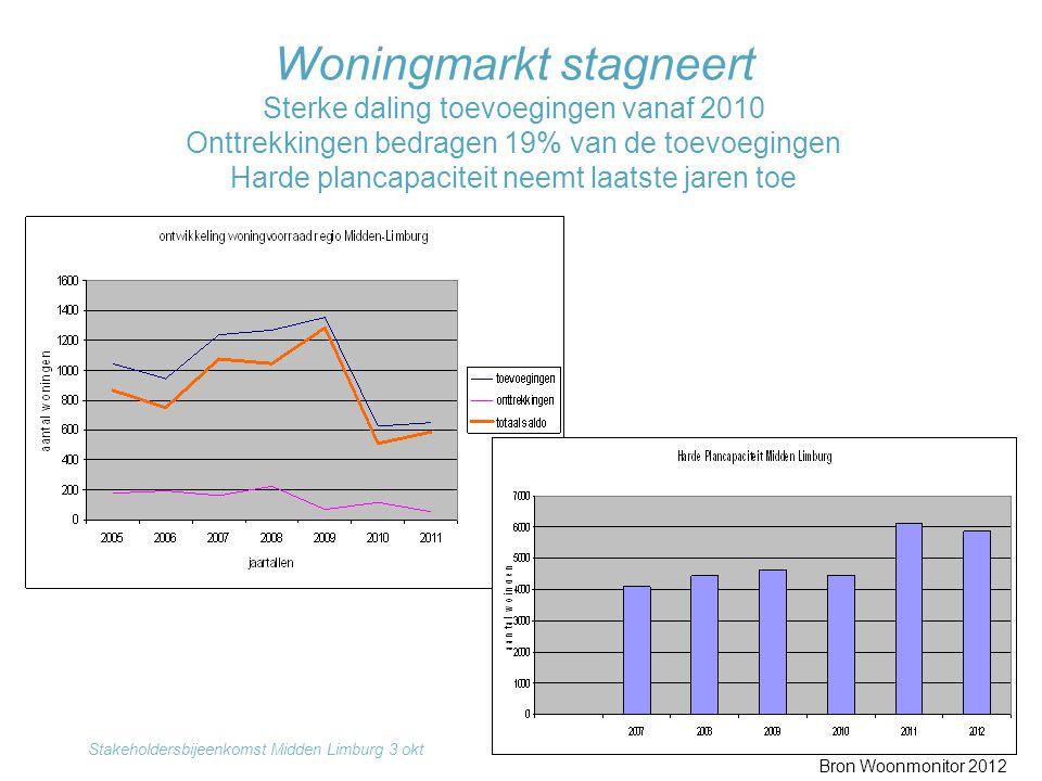 Woningmarkt stagneert Sterke daling toevoegingen vanaf 2010 Onttrekkingen bedragen 19% van de toevoegingen Harde plancapaciteit neemt laatste jaren to