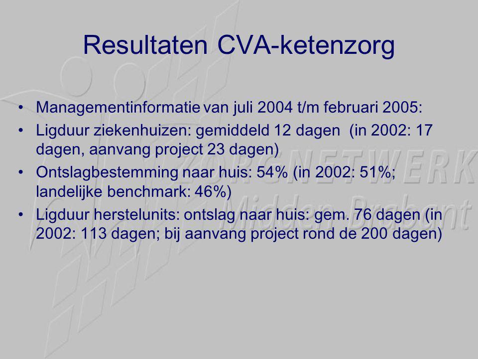 Resultaten CVA-ketenzorg •Managementinformatie van juli 2004 t/m februari 2005: •Ligduur ziekenhuizen: gemiddeld 12 dagen (in 2002: 17 dagen, aanvang project 23 dagen) •Ontslagbestemming naar huis: 54% (in 2002: 51%; landelijke benchmark: 46%) •Ligduur herstelunits: ontslag naar huis: gem.