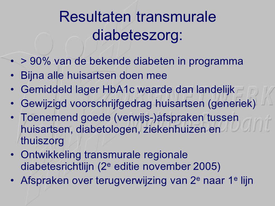 Resultaten transmurale diabeteszorg: •> 90% van de bekende diabeten in programma •Bijna alle huisartsen doen mee •Gemiddeld lager HbA1c waarde dan landelijk •Gewijzigd voorschrijfgedrag huisartsen (generiek) •Toenemend goede (verwijs-)afspraken tussen huisartsen, diabetologen, ziekenhuizen en thuiszorg •Ontwikkeling transmurale regionale diabetesrichtlijn (2 e editie november 2005) •Afspraken over terugverwijzing van 2 e naar 1 e lijn