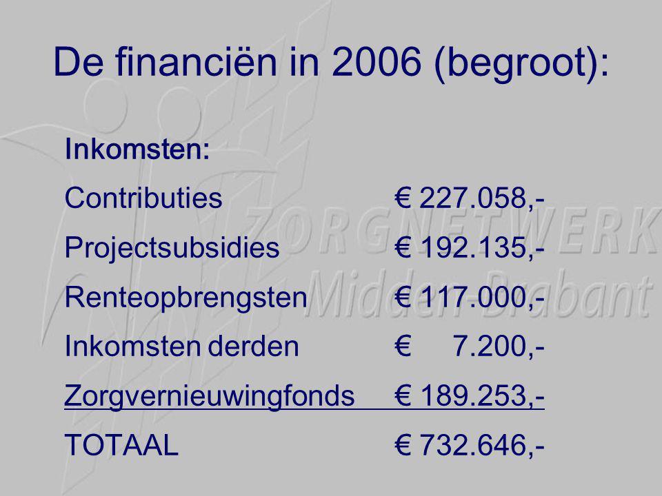 De financiën in 2006 (begroot): Inkomsten: Contributies€ 227.058,- Projectsubsidies€ 192.135,- Renteopbrengsten€ 117.000,- Inkomsten derden€ 7.200,- Zorgvernieuwingfonds€ 189.253,- TOTAAL€ 732.646,-
