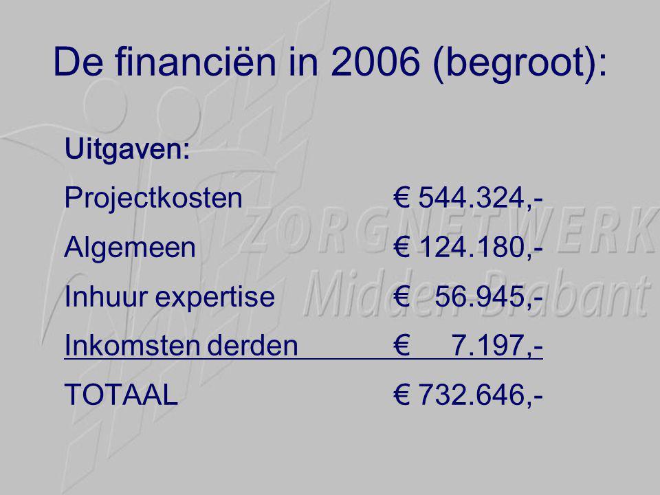 De financiën in 2006 (begroot): Uitgaven: Projectkosten€ 544.324,- Algemeen€ 124.180,- Inhuur expertise€ 56.945,- Inkomsten derden€ 7.197,- TOTAAL€ 732.646,-
