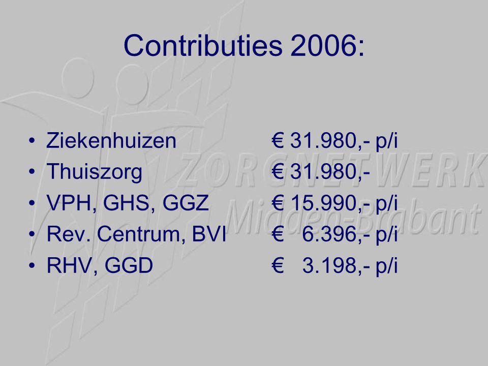 Contributies 2006: •Ziekenhuizen€ 31.980,- p/i •Thuiszorg€ 31.980,- •VPH, GHS, GGZ€ 15.990,- p/i •Rev.