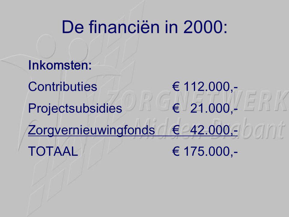 De financiën in 2000: Inkomsten: Contributies€ 112.000,- Projectsubsidies€ 21.000,- Zorgvernieuwingfonds€ 42.000,- TOTAAL€ 175.000,-