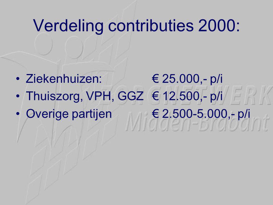 Verdeling contributies 2000: •Ziekenhuizen: € 25.000,- p/i •Thuiszorg, VPH, GGZ€ 12.500,- p/i •Overige partijen€ 2.500-5.000,- p/i