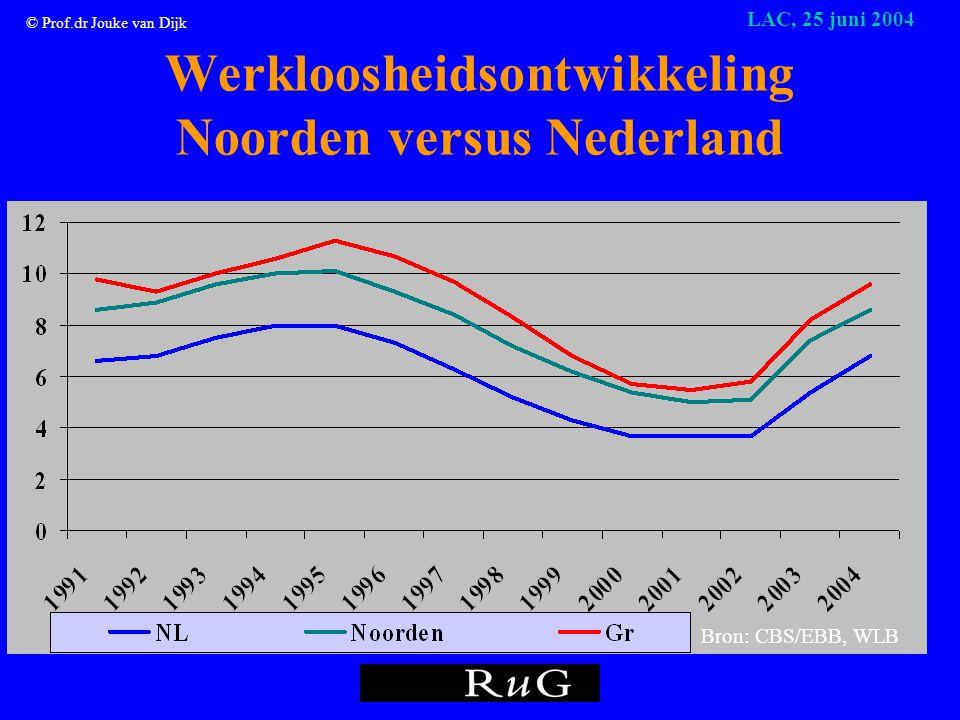 © Prof.dr Jouke van Dijk LAC, 25 juni 2004 Werkgelegenheidsgroei in % in Noorden en Nederland Bron: PWR/RUG