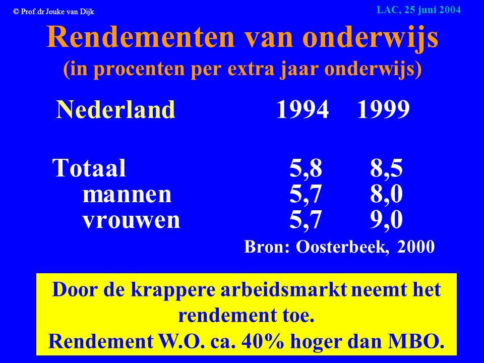 © Prof.dr Jouke van Dijk LAC, 25 juni 2004 !!!