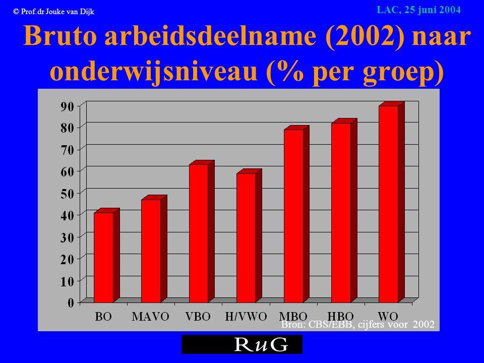 © Prof.dr Jouke van Dijk LAC, 25 juni 2004 Rendementen van onderwijs (in procenten per extra jaar onderwijs) Nederland 1994 1999 Totaal 5,8 8,5 mannen 5,7 8,0 vrouwen 5,7 9,0 Bron: Oosterbeek, 2000 Door de krappere arbeidsmarkt neemt het rendement toe.