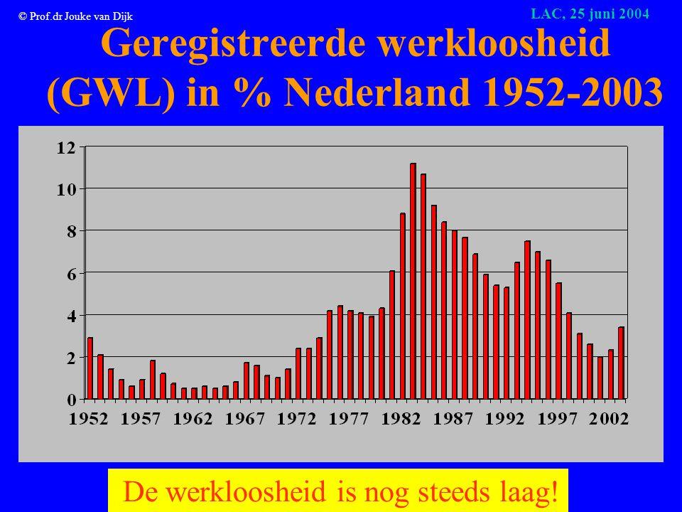© Prof.dr Jouke van Dijk LAC, 25 juni 2004 Werkloosheid naar opleiding (in % per groep; NWW mei 2004) Bron: CWI