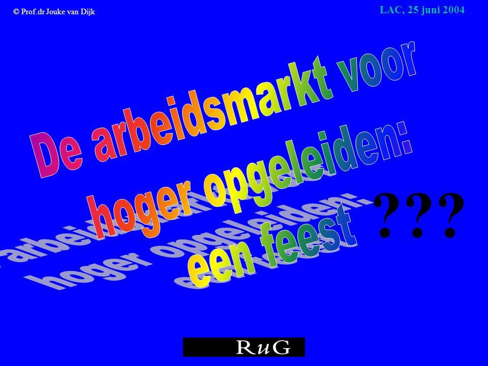 © Prof.dr Jouke van Dijk LAC, 25 juni 2004 Geregistreerde werkloosheid (GWL) in % Nederland 1952-2003 De werkloosheid is nog steeds laag!