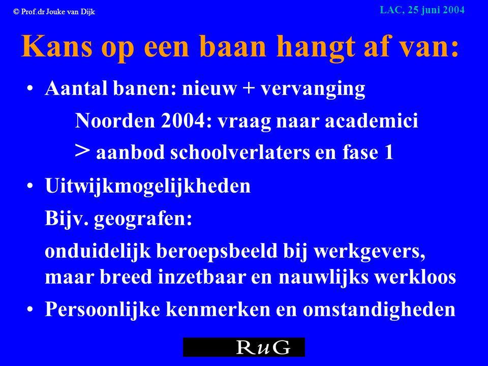 © Prof.dr Jouke van Dijk LAC, 25 juni 2004 Werkloze academici in regio Groningen •Mei 2003: 1530  Mei 2004 1700: + 11% •Grote dynamiek: uitstroom 1230 per jaar •70% is ouder dan 30 jaar •60% is man •Fase 1: 34% / Fase 2/3: 47% / Fase 4: 16% •Wet Werk en Bijstand: afgestudeerden naar de Sociale Werkplaats