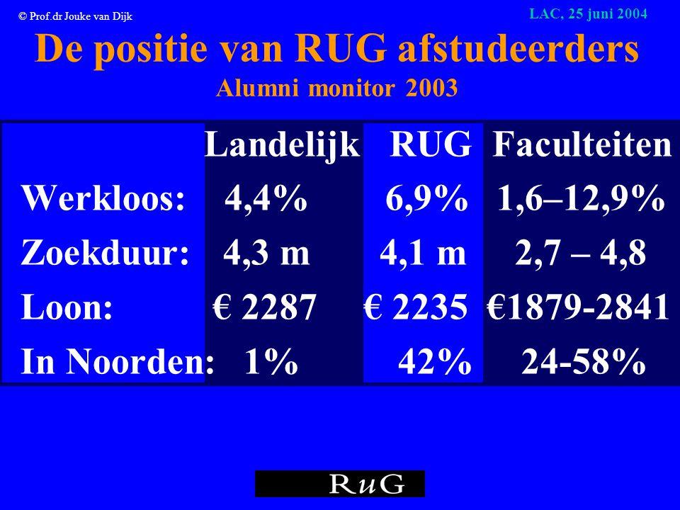© Prof.dr Jouke van Dijk LAC, 25 juni 2004 Kans op een baan hangt af van: •Aantal banen: nieuw + vervanging Noorden 2004: vraag naar academici > aanbod schoolverlaters en fase 1 •Uitwijkmogelijkheden Bijv.