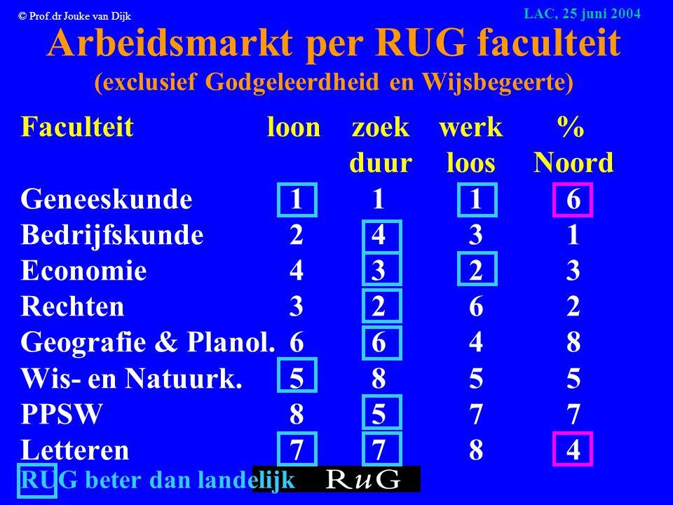 © Prof.dr Jouke van Dijk LAC, 25 juni 2004 De positie van RUG afstudeerders Alumni monitor 2003 Landelijk RUG Faculteiten Werkloos:4,4% 6,9%1,6–12,9% Zoekduur: 4,3 m 4,1 m 2,7 – 4,8 Loon: € 2287 € 2235 €1879-2841 In Noorden: 1% 42% 24-58%