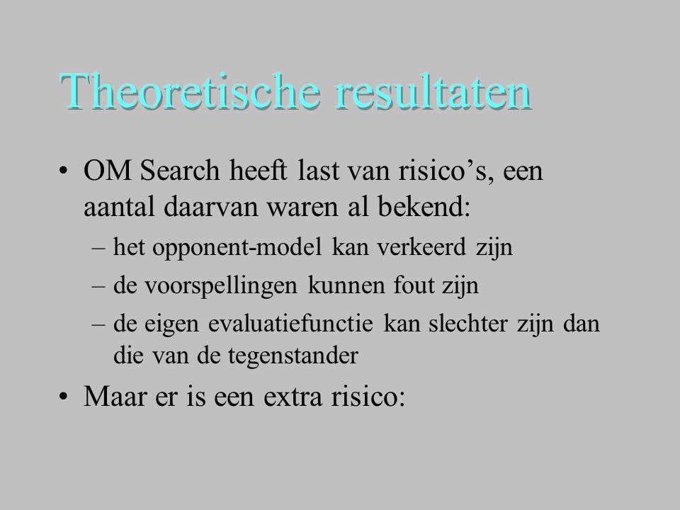 Theoretische resultaten •OM Search heeft last van risico's, een aantal daarvan waren al bekend: –het opponent-model kan verkeerd zijn –de voorspelling